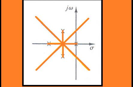 مثال ۲ برای رسم منحنی مکان هندسی ریشه ها