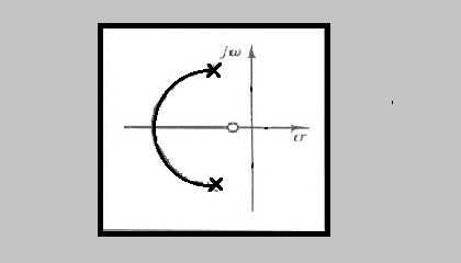 زاویه ورود به صفرهای مختلط در مکان هندسی ریشه ها، مثال