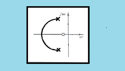 زاویه ورود به صفر مختلط در مکان هندسی ریشه ها
