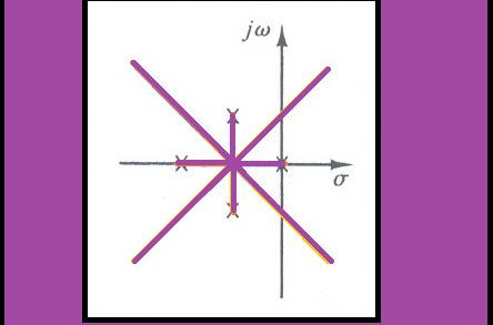 مثال ۳ برای رسم منحنی مکان هندسی ریشه ها