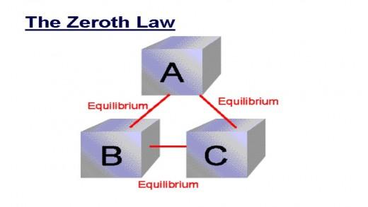 مقدمه ای بر ترمودینامیک بخش چهار (آخر)