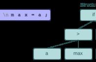 مقدمه ای برتحلیلگر نحوی ۲ (Syntax Analyzer)