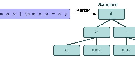 مقدمه ای بر تحلیلگر نحوی ۱ (Syntax Analyzer)