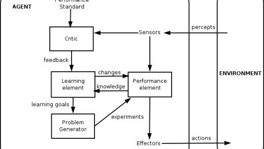 عامل هوشمند يادگيرنده(Learner Agent)