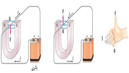 نیروی مغناطیسی وارد بر سیم حامل جریان