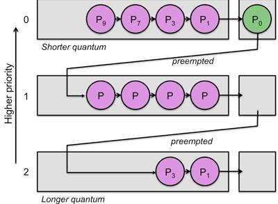 الگوریتم زمان بندی صف چندسطحی با قابلیت بازخورد