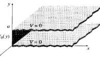 روش جداسازی متغیرها در مختصات دکارتی