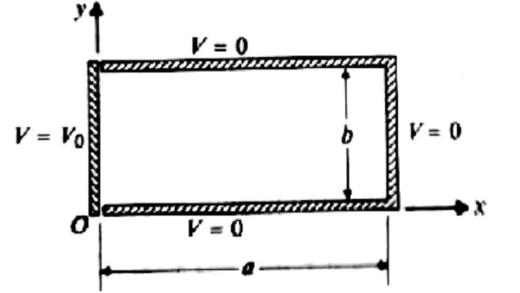 روش جداسازی متغیرها در مختصات دکارتی مثال ۲