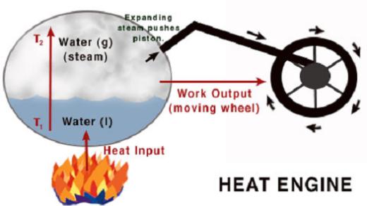 منابع انرژی گرمایی و موتورهای گرمایی