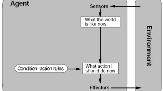 عامل واکنشی ساده