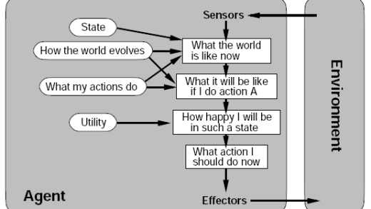 عامل هوشمند مبتنی بر سودمندی(Utility Based Agent)