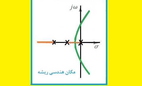 مکان هندسی ریشه ها بر روی محور حقیقی