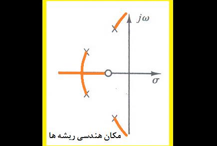 زاویه خروج از قطبهای مختلط در مکان هندسی ریشه ها،مثال