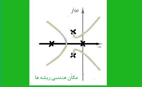 مثال ۱ تعیین نقاط قطع منحنی مکان هندسی ریشه ها با محور موهومی