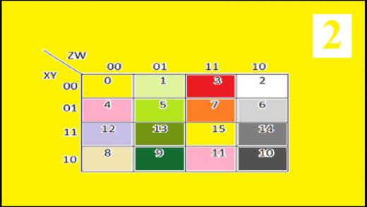 جدول کارنو مربوط به سایر توابع سوئیچینگ ۲