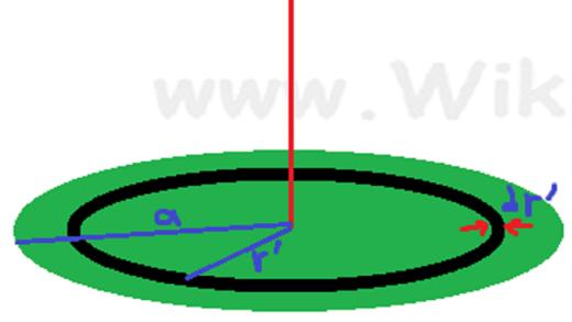 میدان الکتریکی دیسک بار سطحی یکنواخت: محاسبه به کمک میدان حلقه باردار