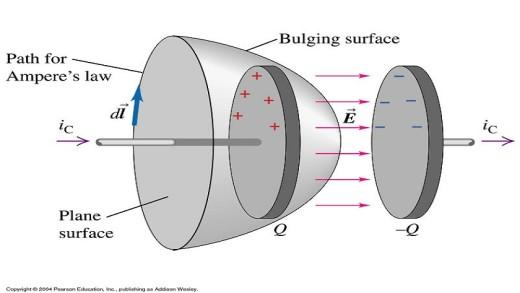 جریان جابجایی و معادلات ماکسول