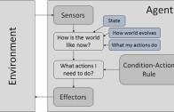 عامل مبتنی بر جدول جستجو