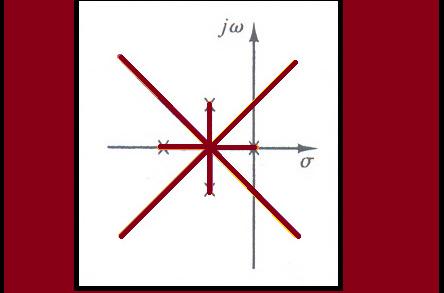 مثال ۴ برای رسم منحنی مکان هندسی ریشه ها