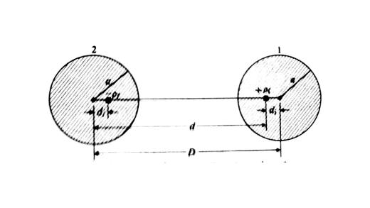 محاسبه ظرفیت خط انتقال دو سیمه با روش تصاویر