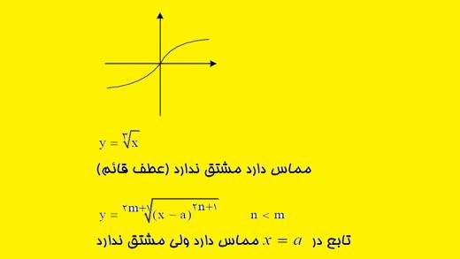 تعریف مشتق، مثال ۳: نقطه عطف قائم بر منحنی و نقطه توقف