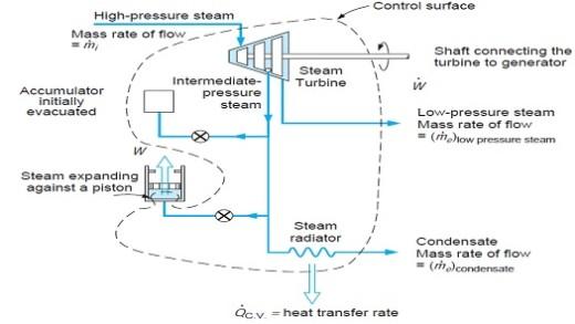 تبادل انرژی در قانون اول ترمودینامیک:جریان جرم.