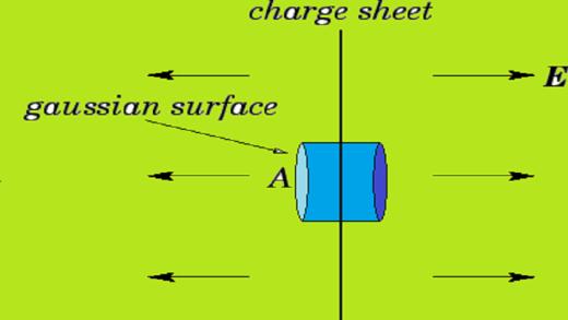 قانون گاوس و کاربرد آن در حل مسائل با تقارن صفحه ای