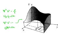 معرفی معادلات پواسون و لاپلاس