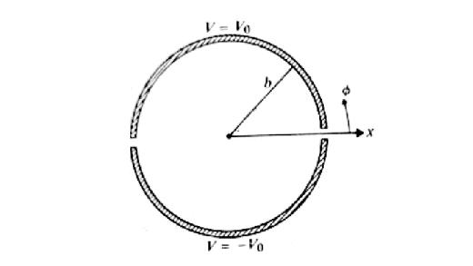 روش جداسازی متغیرها در مختصات استوانه ای مثال۱