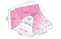 دیاگرام های فشار-حجم مخصوص و فشار-دما
