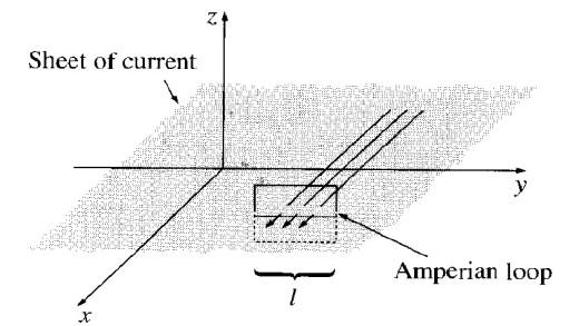 میدان مغناطیسی صفحه جریان بی نهایت