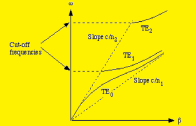 ۱- تعریف هندسه موجبر و محدوده شبیه سازی