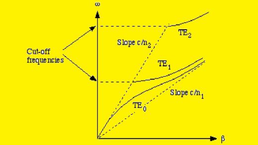 ۴- آنالیز فرکانسی مودها