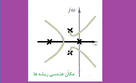 مثال ۲ تعیین نقاط قطع منحنی مکان هندسی ریشه ها با محور موهومی