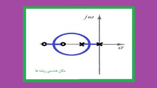 نقاط پیوند و جدایی در مکان هندسی ریشه ها مثال۱