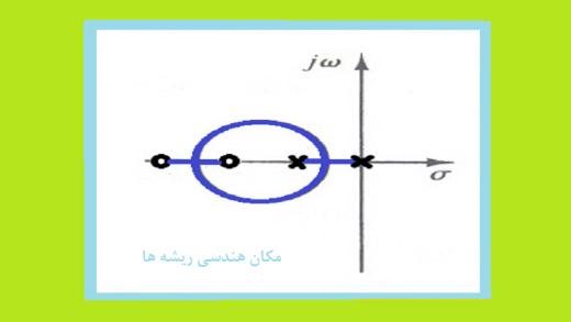 نقاط پیوند و جدایی در مکان هندسی ریشه ها مثال۲