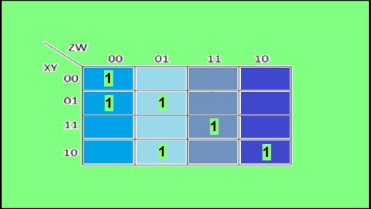 انتقال تابع سوئیچینگ به جدول کارنو