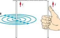 میدان مغناطیسی سیم حامل جریان طویل