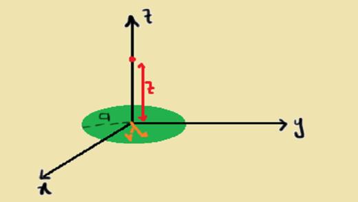 پتانسیل الکتریکی دیسک بار سطحی یکنواخت